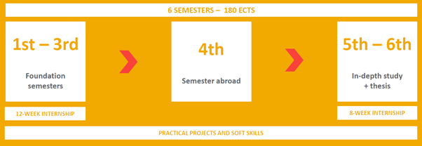 BiTS Bachelor Structure at University of Applied Sciences Europe